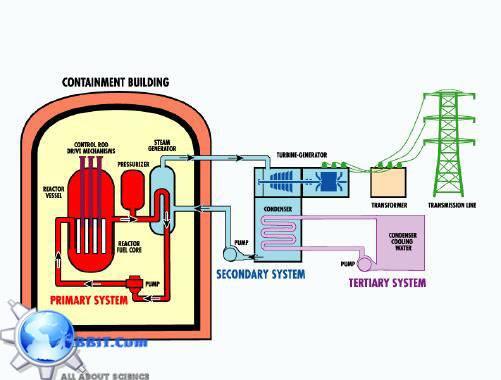 www.BBiT.com/Diagram